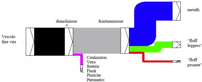 Sfasciacarrozze: il riciclo dei materiali
