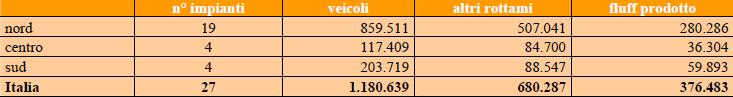 Numero di impianti di frantumazione in Italia, per area geografica, anno 2005