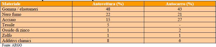Composizione media di uno pneumatico