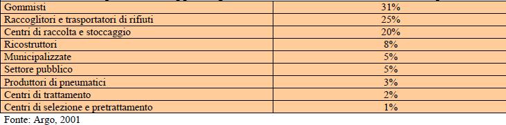 Principali fonti di approvvigionamento dei centri di trattamento degli pneumatici