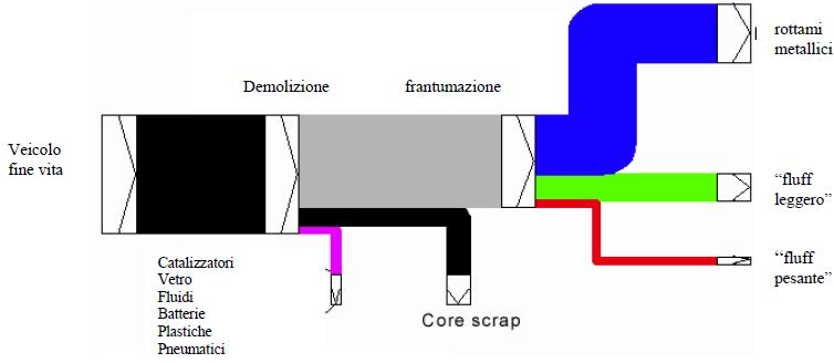 """Diagramma delle operazioni di demolizione con """"core scrap"""" e frantumazione"""