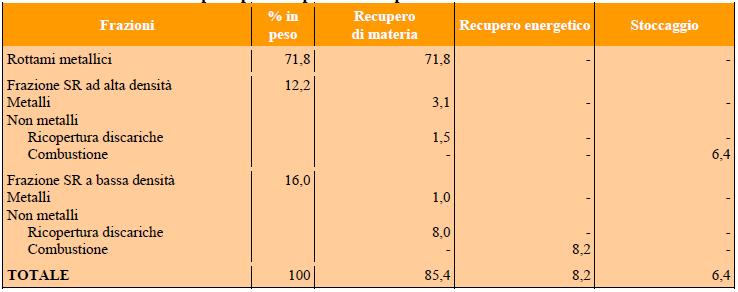 Percentuali di recupero nel processo post frantumazione Espenhain
