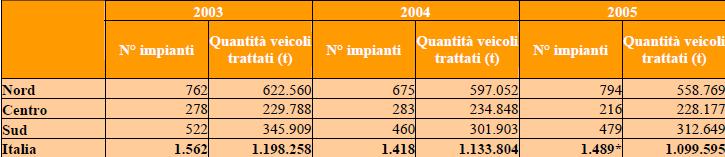Impianti di autodemolizione in Italia per area geografica, anni 2003-2005